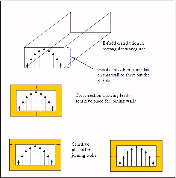 Waveguide Construction