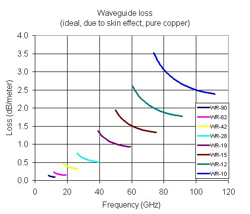 Waveguide Loss