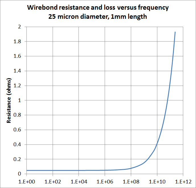 Wirebond Impedance and Attenuation