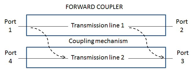 Microwaves101 | Directional Couplers