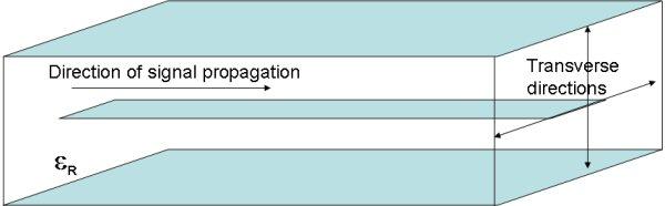 Transverse Electro-Magnetic (TEM)