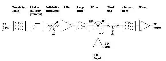 Microwaves101 | Superheterodyne Receivers