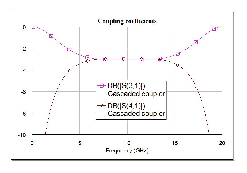 Microwaves101 | Coupled Line Couplers